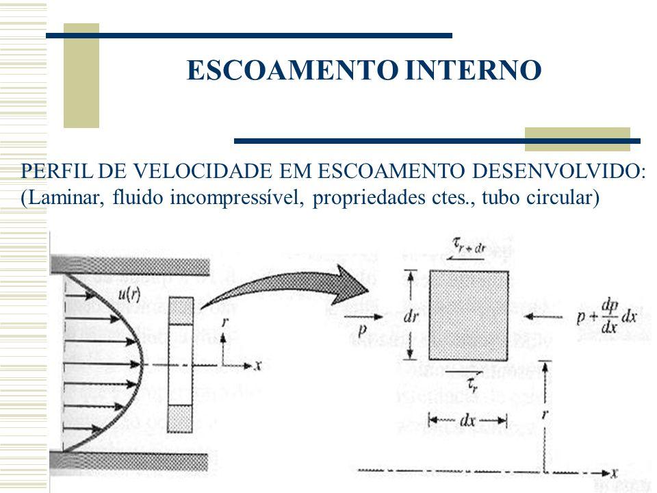 ESCOAMENTO INTERNO PERFIL DE VELOCIDADE EM ESCOAMENTO DESENVOLVIDO: (Laminar, fluido incompressível, propriedades ctes., tubo circular)