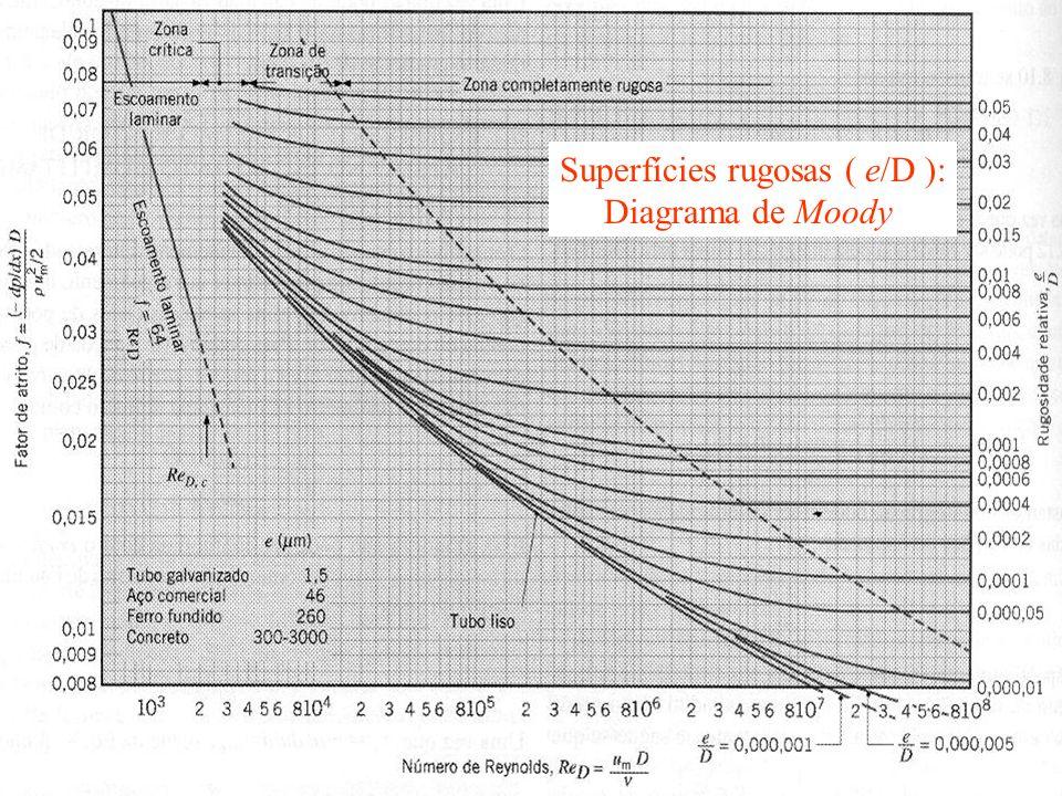 Superfícies rugosas ( e/D ): Diagrama de Moody