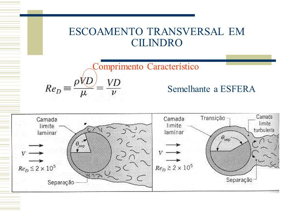 ESCOAMENTO TRANSVERSAL EM CILINDRO Semelhante a ESFERA Comprimento Característico