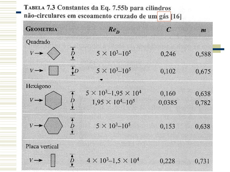 Sendo C 1 = u m : Fluxo de calor (Condução):