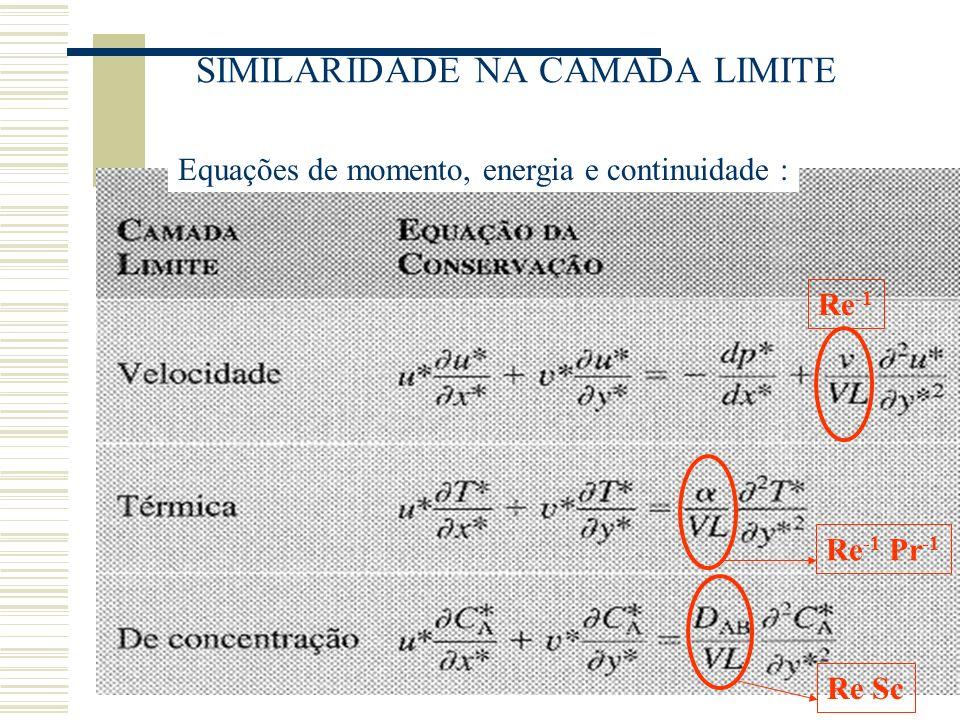 SIMILARIDADE NA CAMADA LIMITE Equações de momento, energia e continuidade : Re -1 Re -1 Pr -1 Re Sc