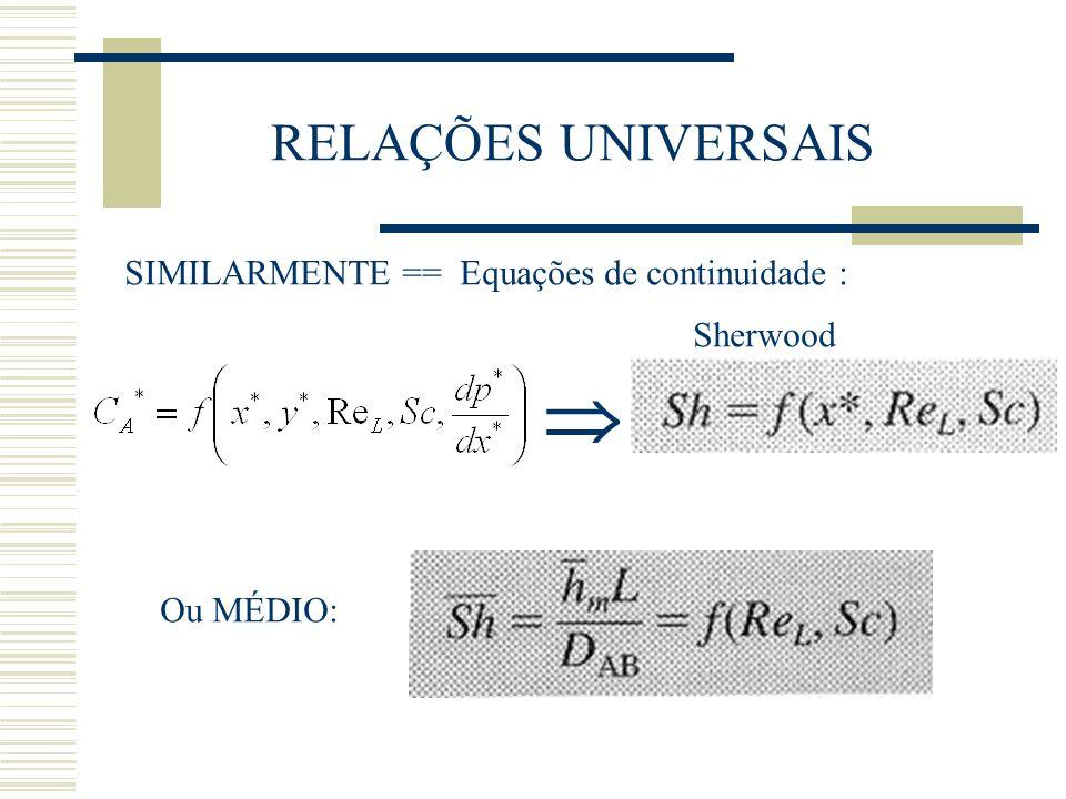 RELAÇÕES UNIVERSAIS SIMILARMENTE == Equações de continuidade : Ou MÉDIO: Sherwood