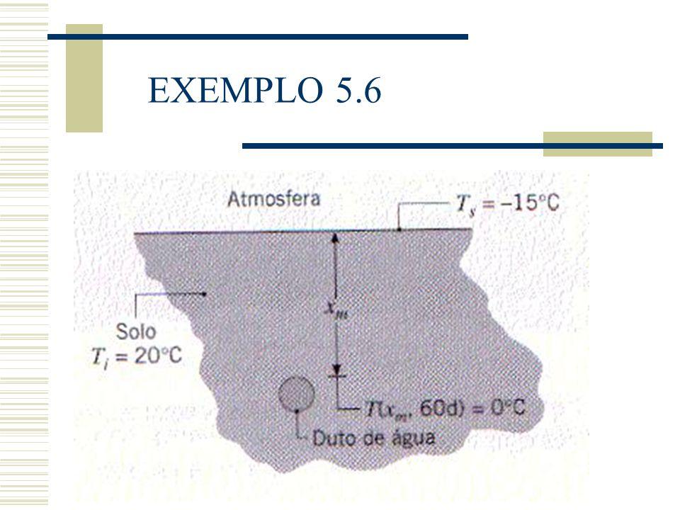 CAMADA LIMITE FLUIDODINÂMICA Tensão de Cisalhamento = 0,99 u