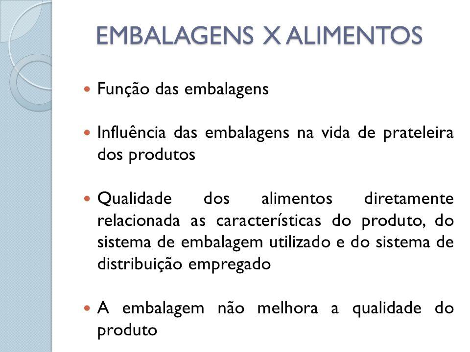EMBALAGENS X ALIMENTOS Função das embalagens Influência das embalagens na vida de prateleira dos produtos Qualidade dos alimentos diretamente relacionada as características do produto, do sistema de embalagem utilizado e do sistema de distribuição empregado A embalagem não melhora a qualidade do produto