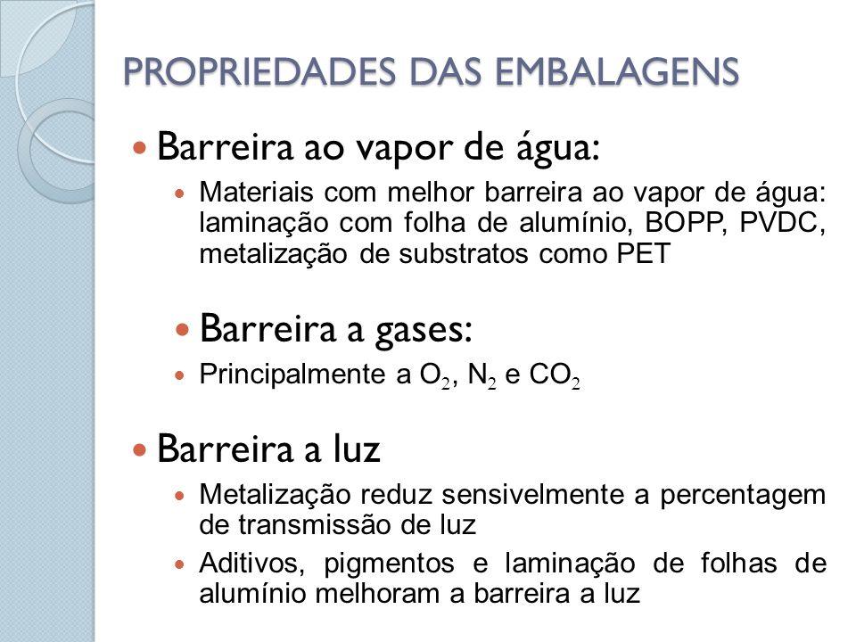 PROPRIEDADES DAS EMBALAGENS Barreira ao vapor de água: Materiais com melhor barreira ao vapor de água: laminação com folha de alumínio, BOPP, PVDC, metalização de substratos como PET Barreira a gases: Principalmente a O, N e CO Barreira a luz Metalização reduz sensivelmente a percentagem de transmissão de luz Aditivos, pigmentos e laminação de folhas de alumínio melhoram a barreira a luz