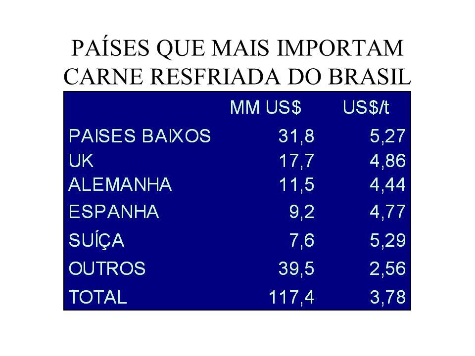 PAÍSES QUE MAIS IMPORTAM CARNE INDUSTRIALIZADA DO BRASIL
