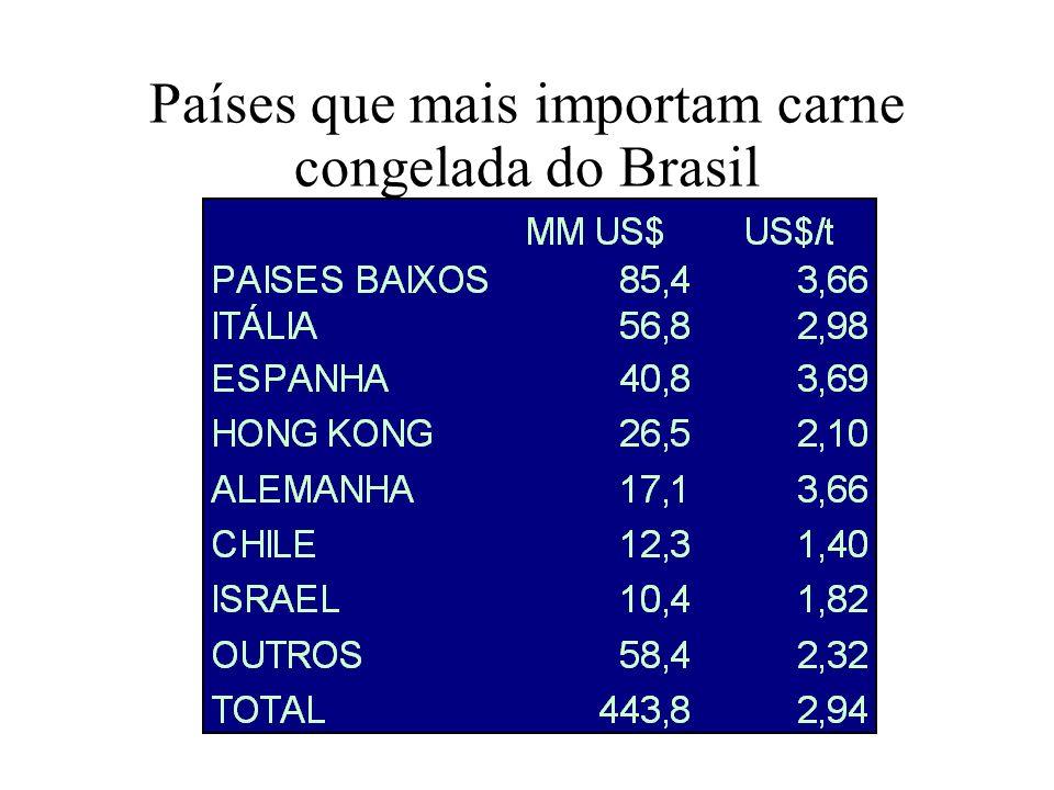 PAÍSES QUE MAIS IMPORTAM CARNE RESFRIADA DO BRASIL
