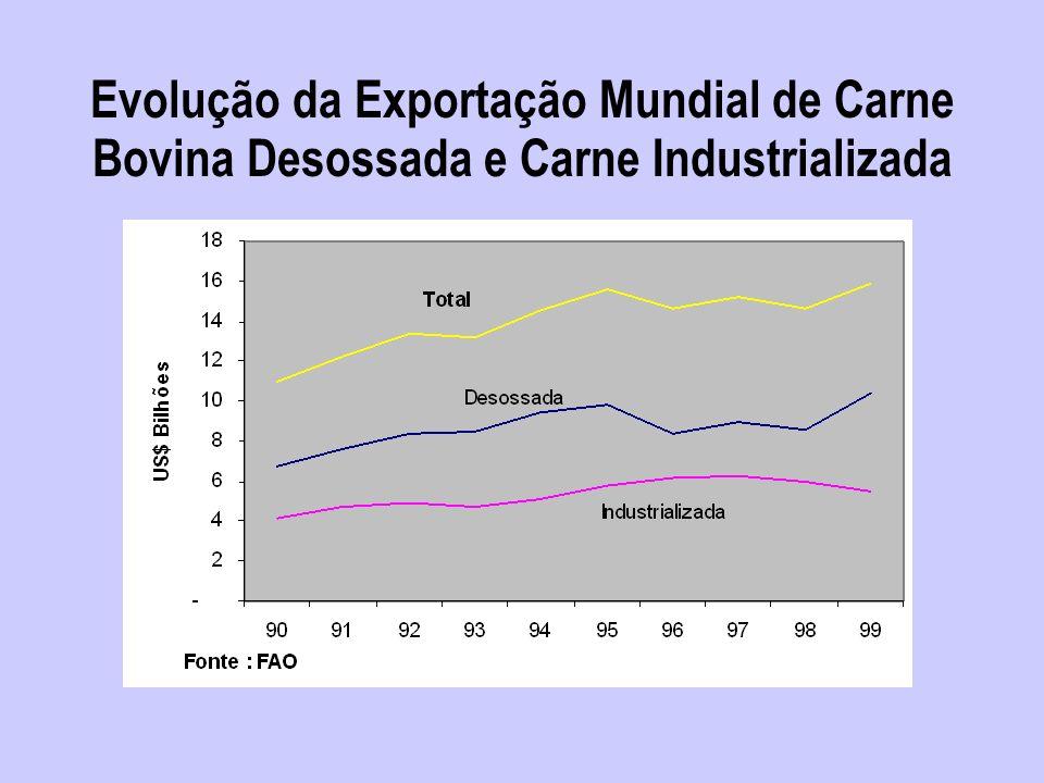 Países que mais importam carne congelada do Brasil