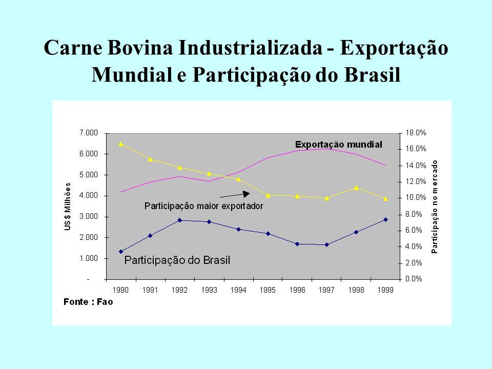 Evolução da Exportação Mundial de Carne Bovina Desossada e Carne Industrializada
