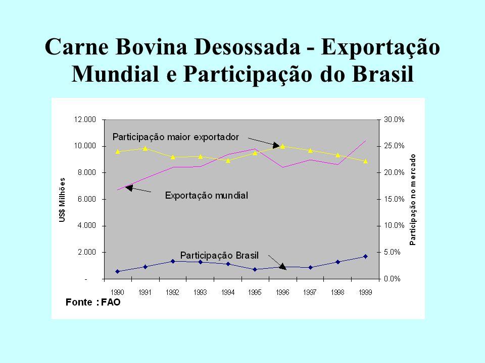 Carne Bovina Industrializada - Exportação Mundial e Participação do Brasil