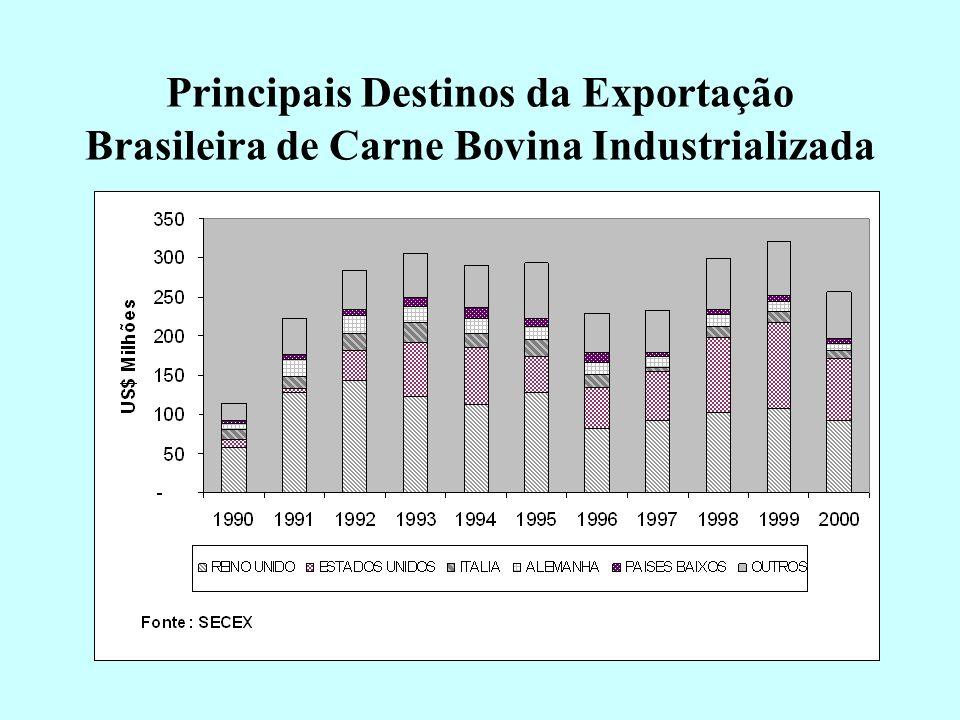 Evolução das exportações brasileiras de carne bovina