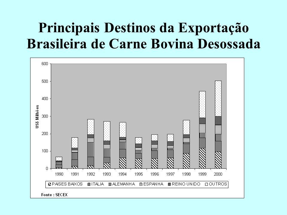 Principais Destinos da Exportação Brasileira de Carne Bovina Industrializada