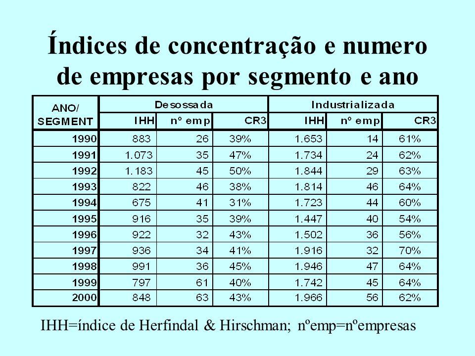 Principais Destinos da Exportação Brasileira de Carne Bovina Desossada
