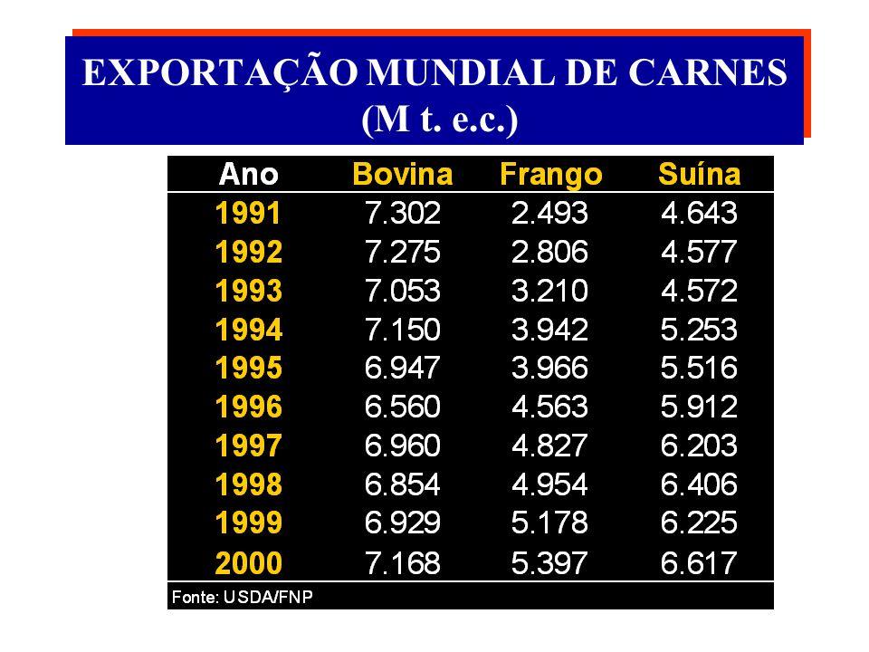 PRODUÇÃO MUNDIAL DE CARNES (M t. e.c.)