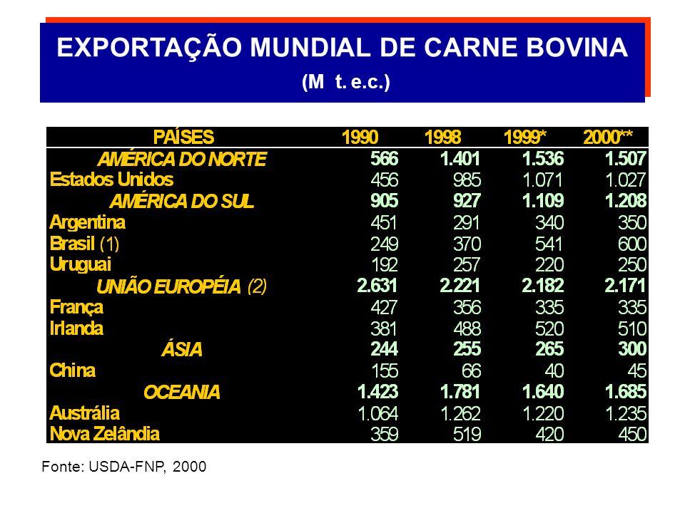 EXPORTAÇÃO MUNDIAL DE CARNES (M t. e.c.)