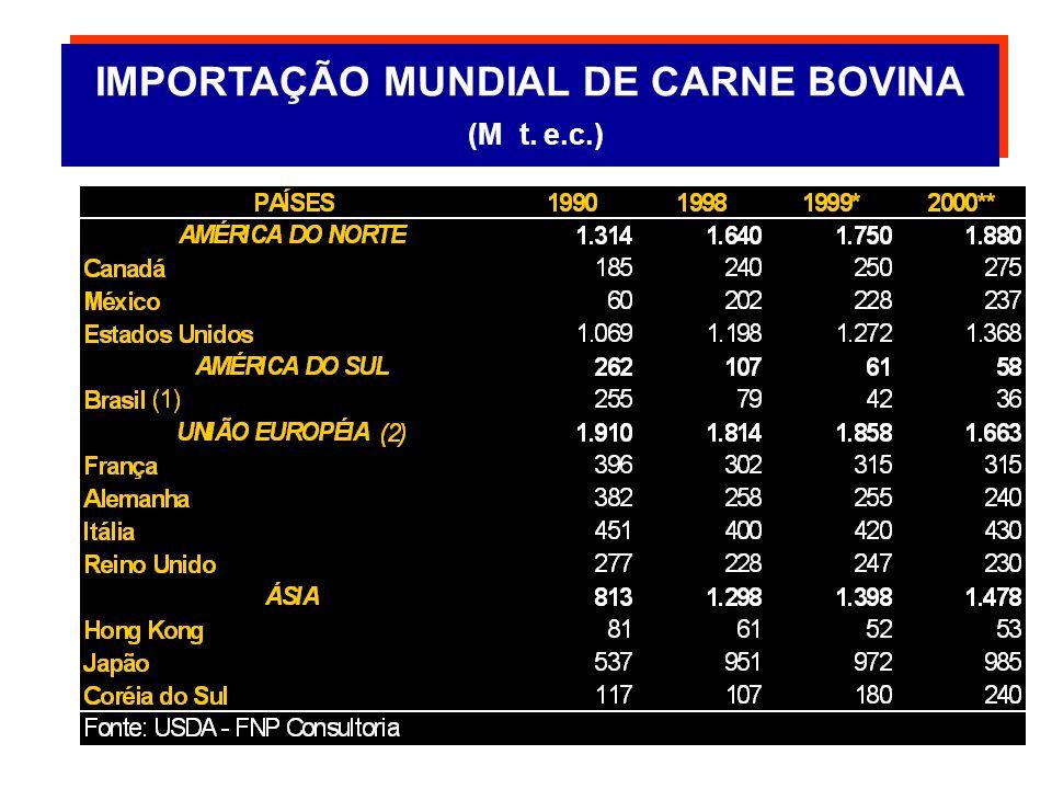 EXPORTAÇÃO MUNDIAL DE CARNE BOVINA (M t. e.c.) EXPORTAÇÃO MUNDIAL DE CARNE BOVINA (M t.