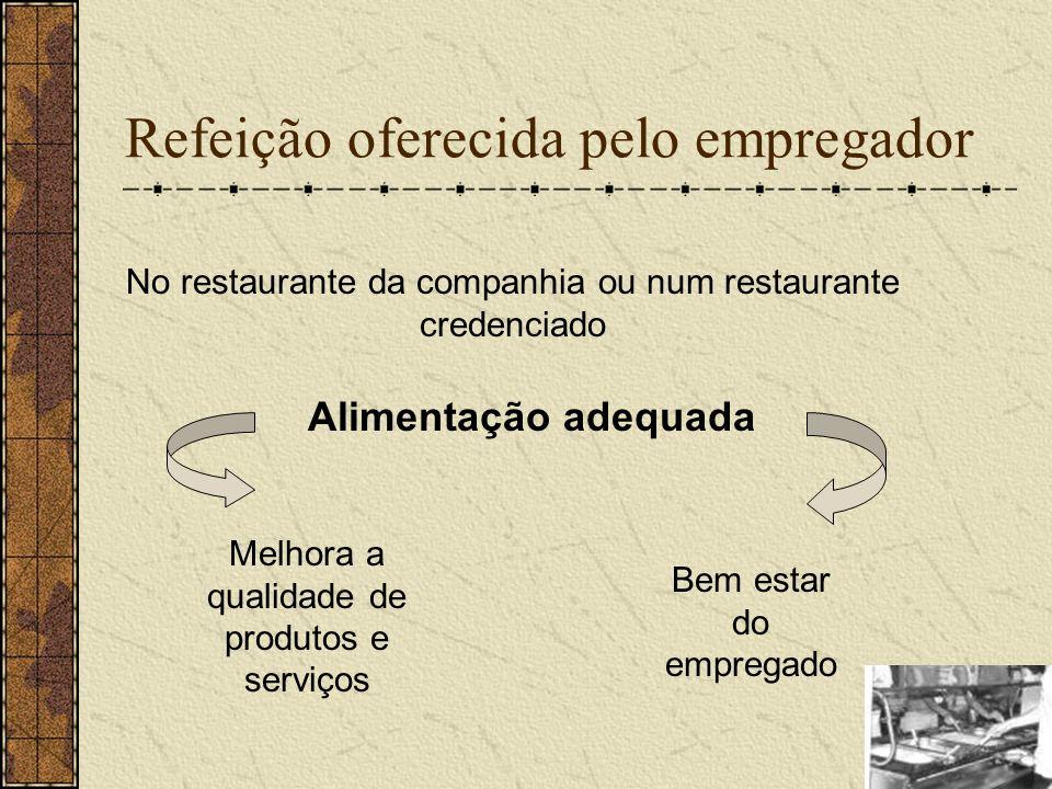 Refeição oferecida pelo empregador Alimentação adequada No restaurante da companhia ou num restaurante credenciado Melhora a qualidade de produtos e s