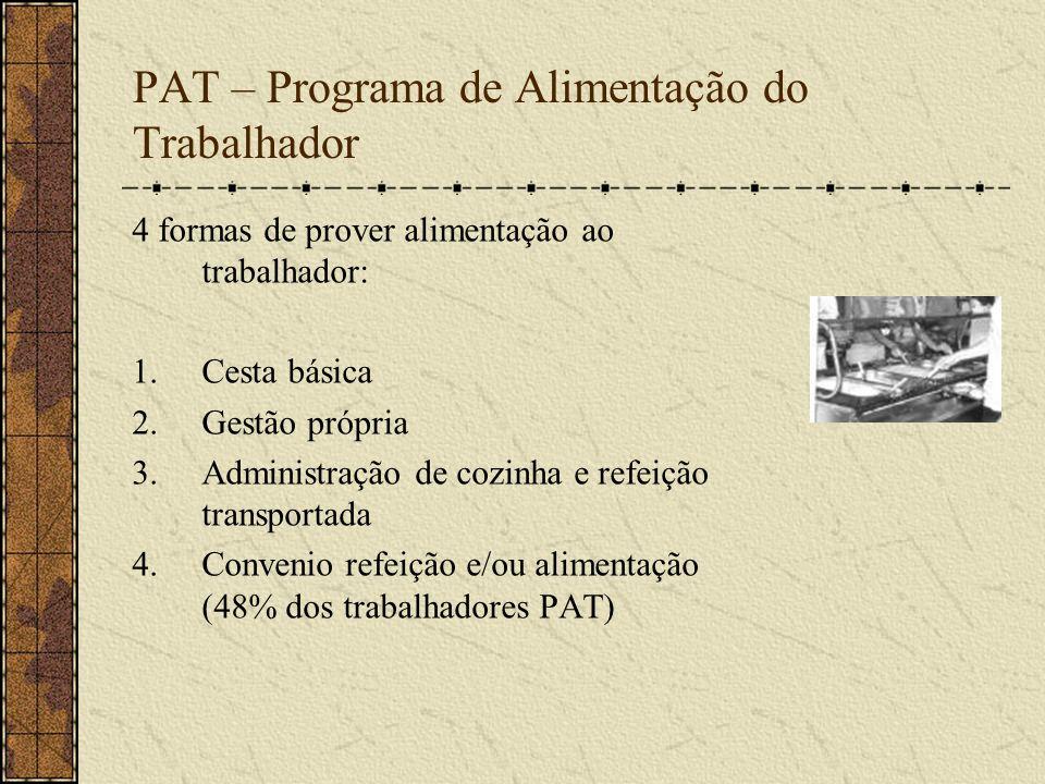 PAT – Programa de Alimentação do Trabalhador 4 formas de prover alimentação ao trabalhador: 1.Cesta básica 2.Gestão própria 3.Administração de cozinha