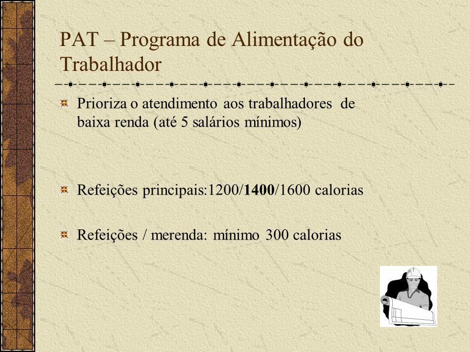 PAT – Programa de Alimentação do Trabalhador Prioriza o atendimento aos trabalhadores de baixa renda (até 5 salários mínimos) Refeições principais:120