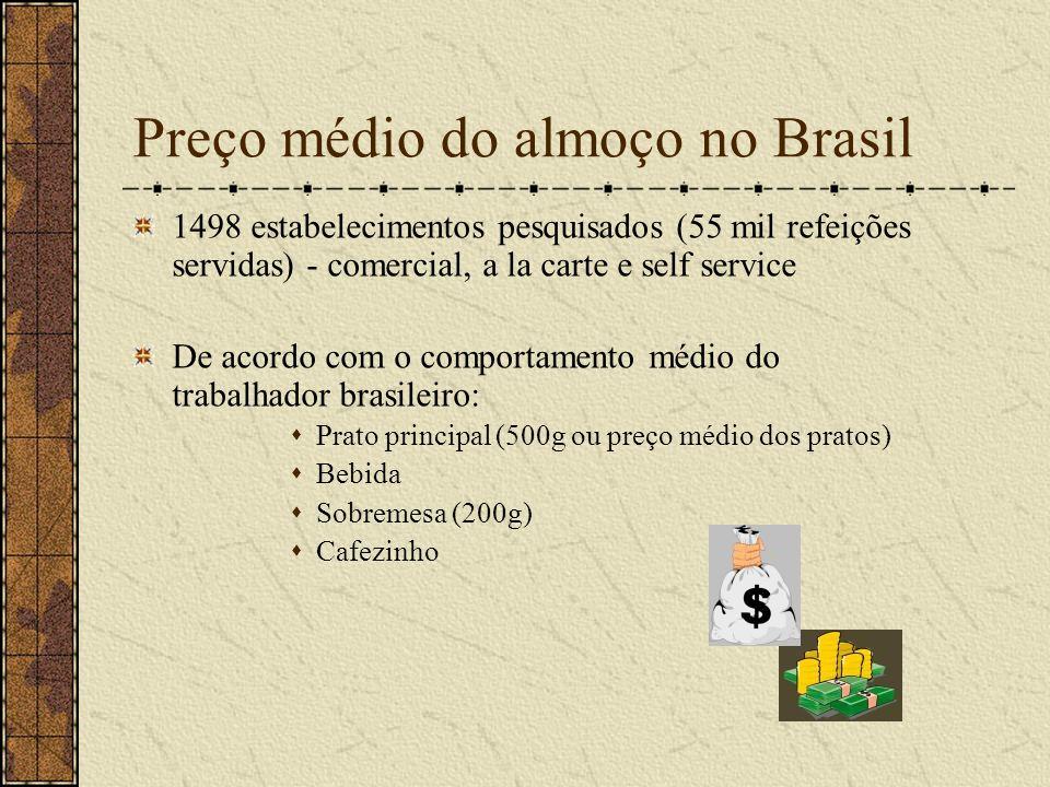 Preço médio do almoço no Brasil 1498 estabelecimentos pesquisados (55 mil refeições servidas) - comercial, a la carte e self service De acordo com o c