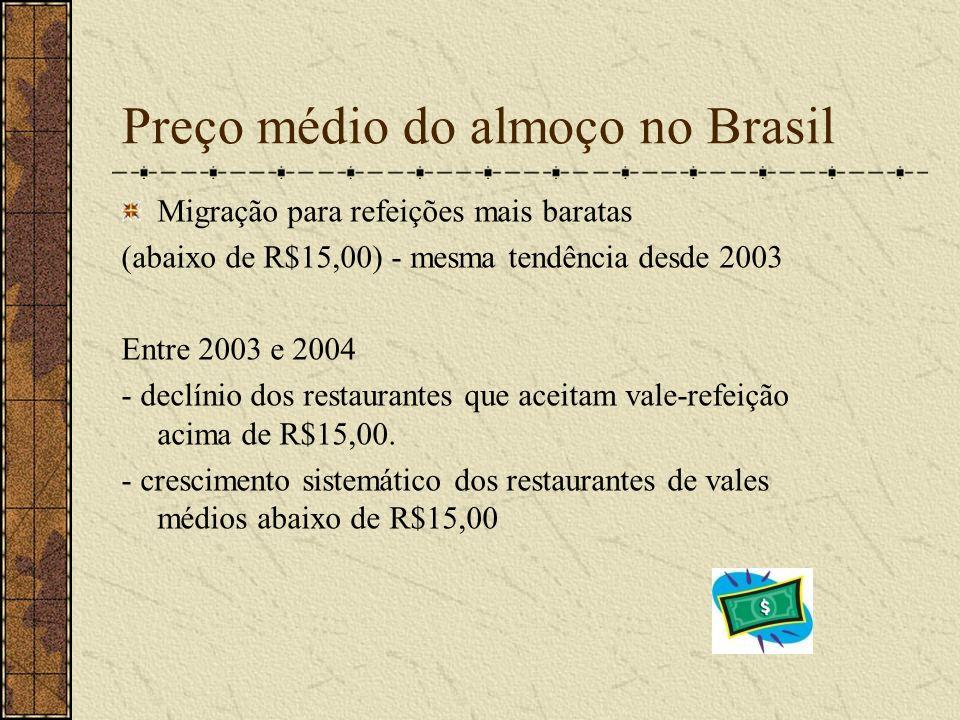 Preço médio do almoço no Brasil Migração para refeições mais baratas (abaixo de R$15,00) - mesma tendência desde 2003 Entre 2003 e 2004 - declínio dos