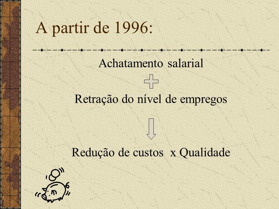 A partir de 1996: Achatamento salarial Retração do nível de empregos Redução de custos x Qualidade