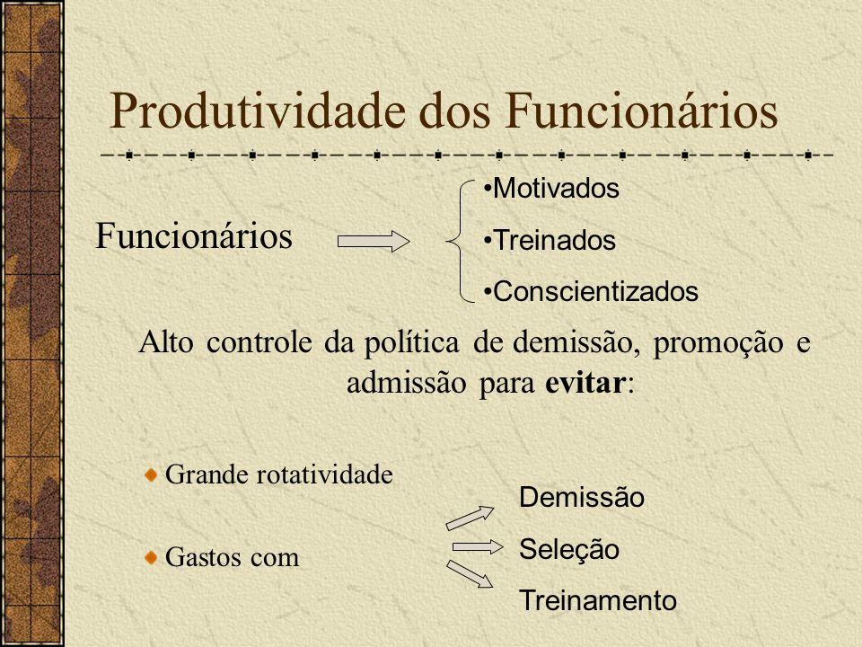 Produtividade dos Funcionários Funcionários Alto controle da política de demissão, promoção e admissão para evitar: Grande rotatividade Gastos com Mot