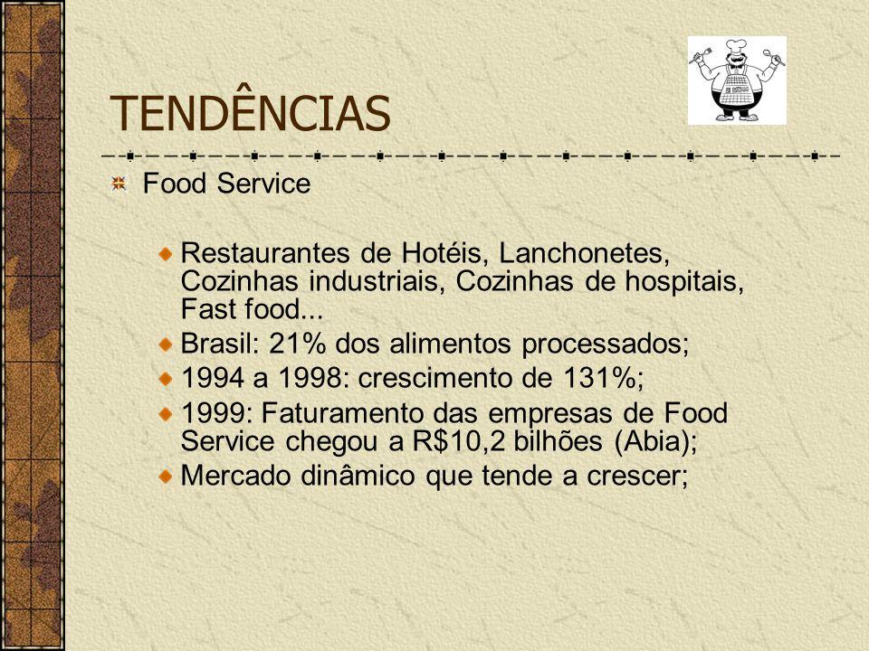 TENDÊNCIAS Food Service Restaurantes de Hotéis, Lanchonetes, Cozinhas industriais, Cozinhas de hospitais, Fast food... Brasil: 21% dos alimentos proce
