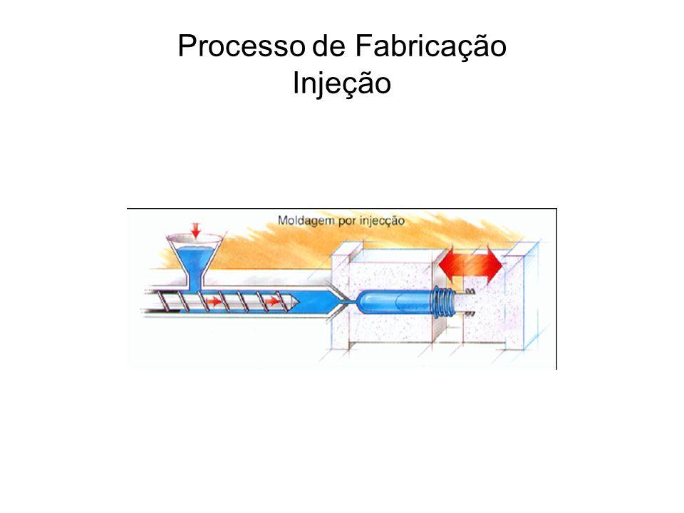 Processo de Fabricação Injeção