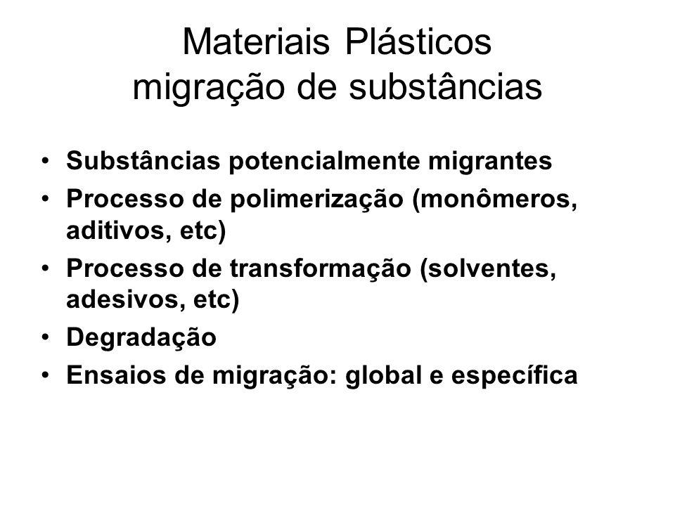 Materiais Plásticos migração de substâncias Substâncias potencialmente migrantes Processo de polimerização (monômeros, aditivos, etc) Processo de tran