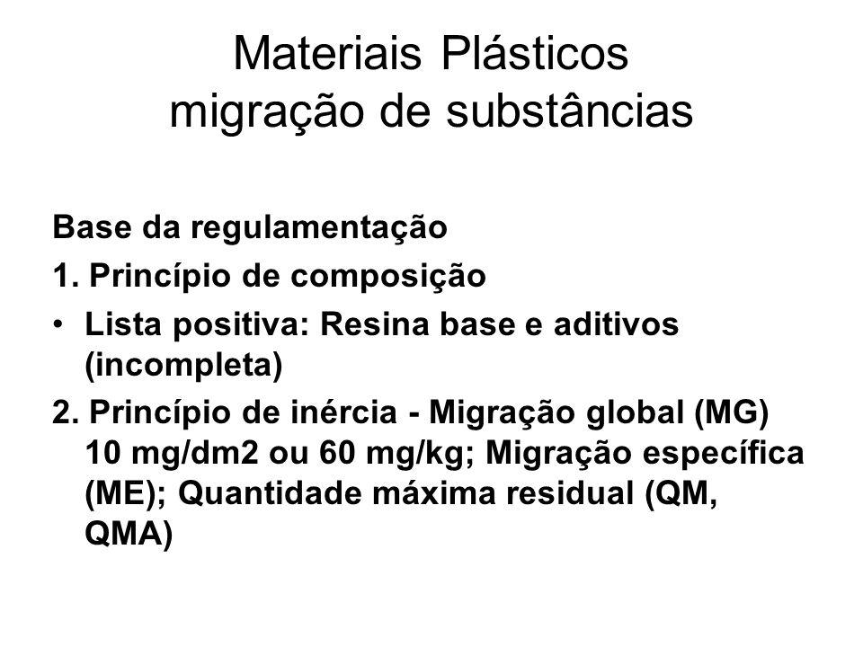 Materiais Plásticos migração de substâncias Base da regulamentação 1. Princípio de composição Lista positiva: Resina base e aditivos (incompleta) 2. P