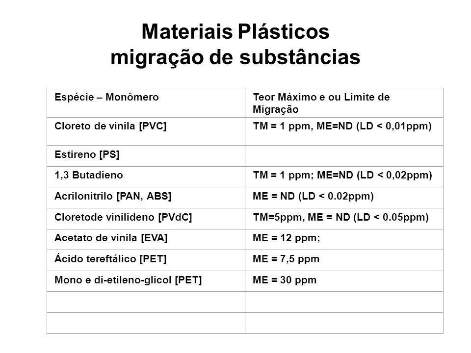 Materiais Plásticos migração de substâncias Espécie – MonômeroTeor Máximo e ou Limite de Migração Cloreto de vinila [PVC]TM = 1 ppm, ME=ND (LD < 0,01p