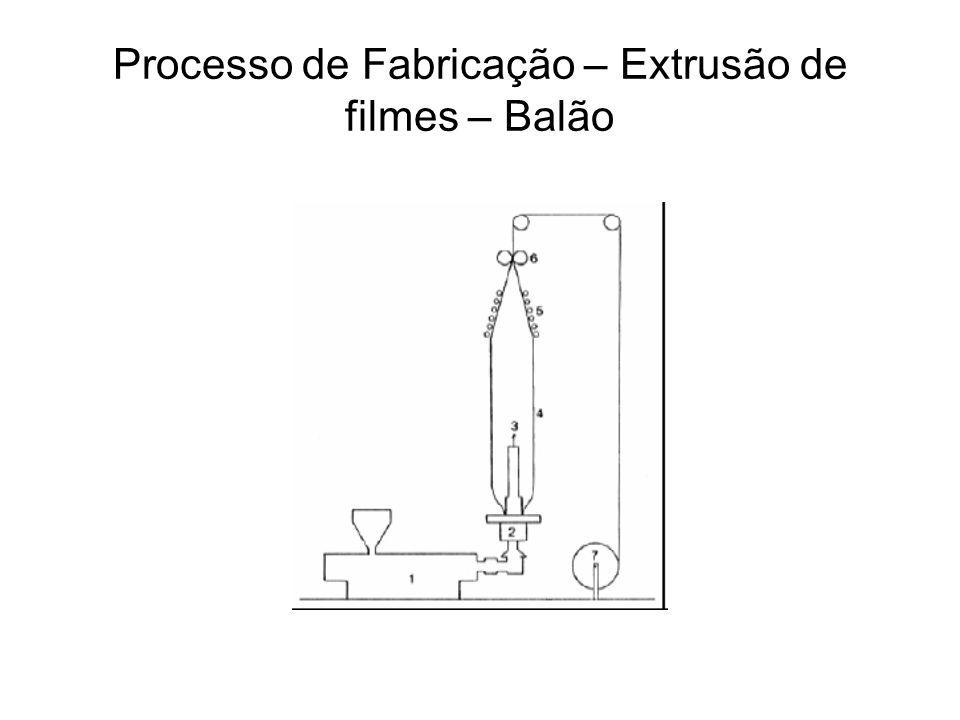 Processo de Fabricação Extrusão plana de filme