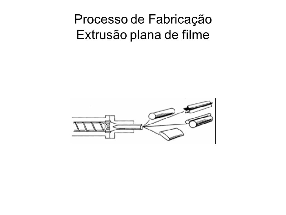 Processo de Fabricação Extrusão de filme plana