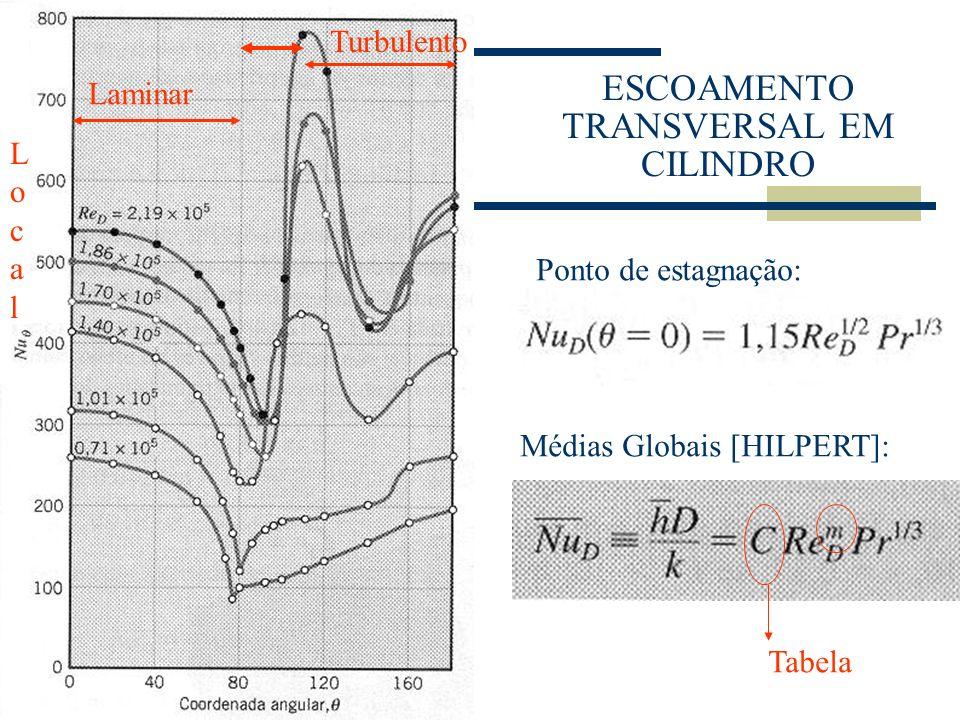 ESCOAMENTO TRANSVERSAL EM CILINDRO Laminar Turbulento Ponto de estagnação: Médias Globais [HILPERT]: Tabela LocalLocal