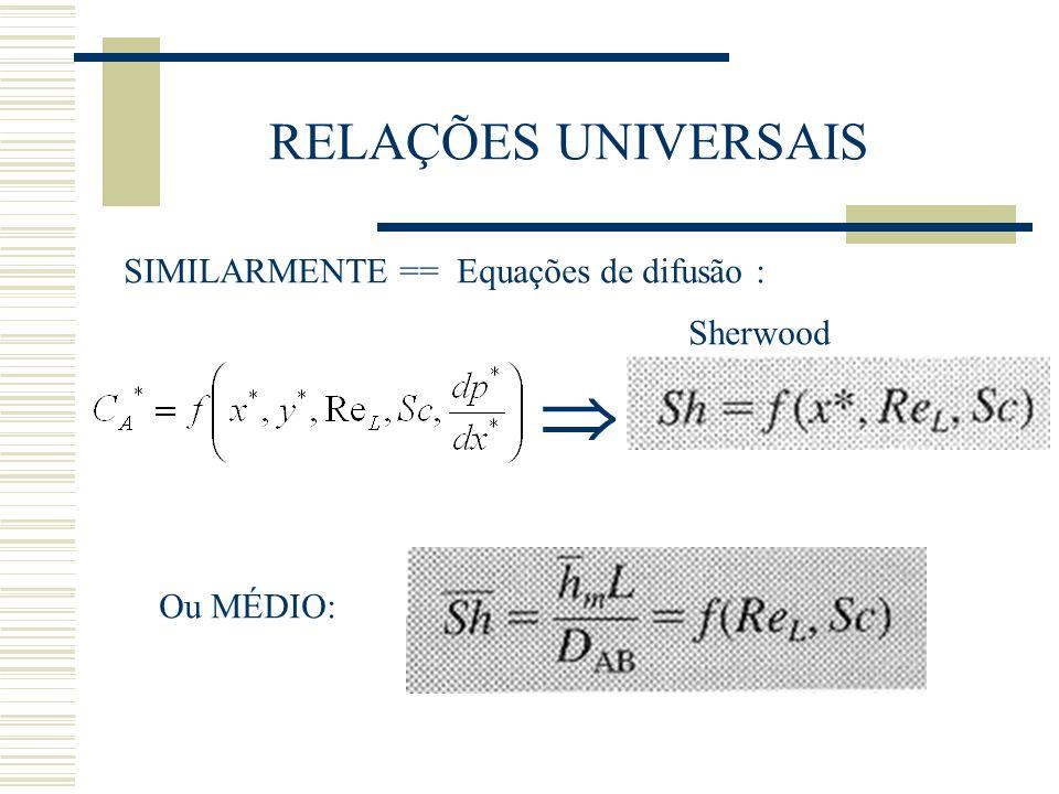 RELAÇÕES UNIVERSAIS SIMILARMENTE == Equações de difusão : Ou MÉDIO: Sherwood