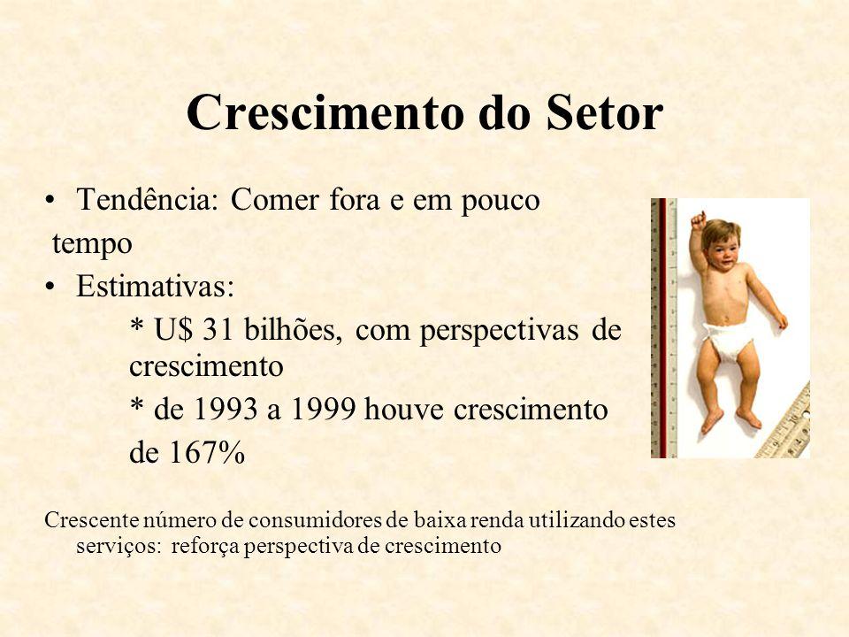 Crescimento do Setor Tendência: Comer fora e em pouco tempo Estimativas: * U$ 31 bilhões, com perspectivas de crescimento * de 1993 a 1999 houve cresc