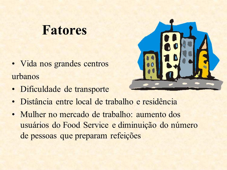 Fatores Vida nos grandes centros urbanos Dificuldade de transporte Distância entre local de trabalho e residência Mulher no mercado de trabalho: aumen