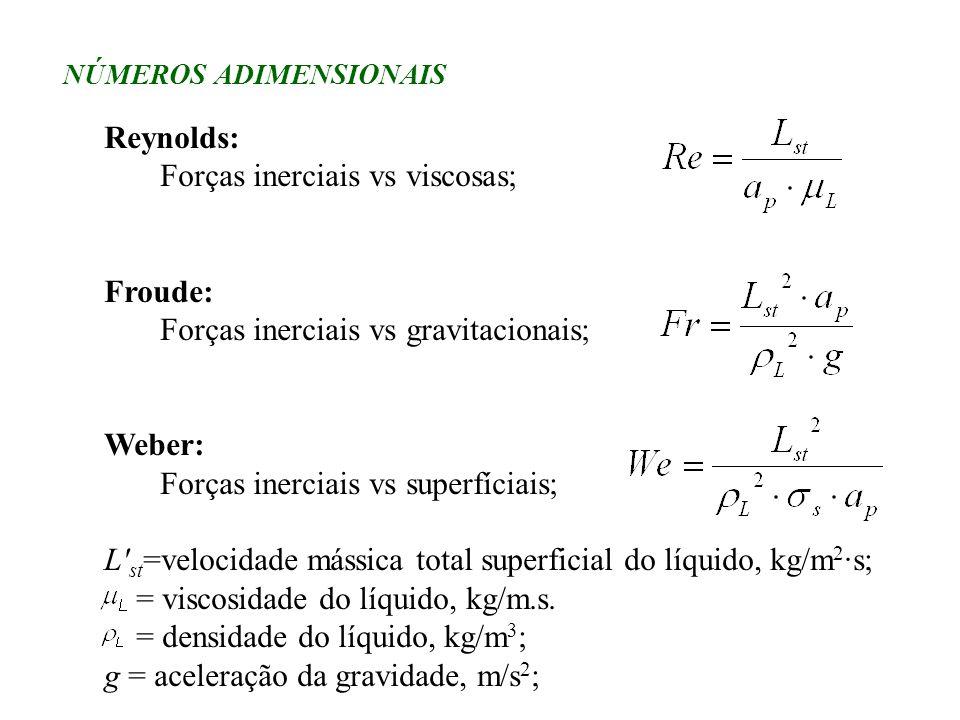 NÚMEROS ADIMENSIONAIS Reynolds: Forças inerciais vs viscosas; Froude: Forças inerciais vs gravitacionais; Weber: Forças inerciais vs superfíciais; L'