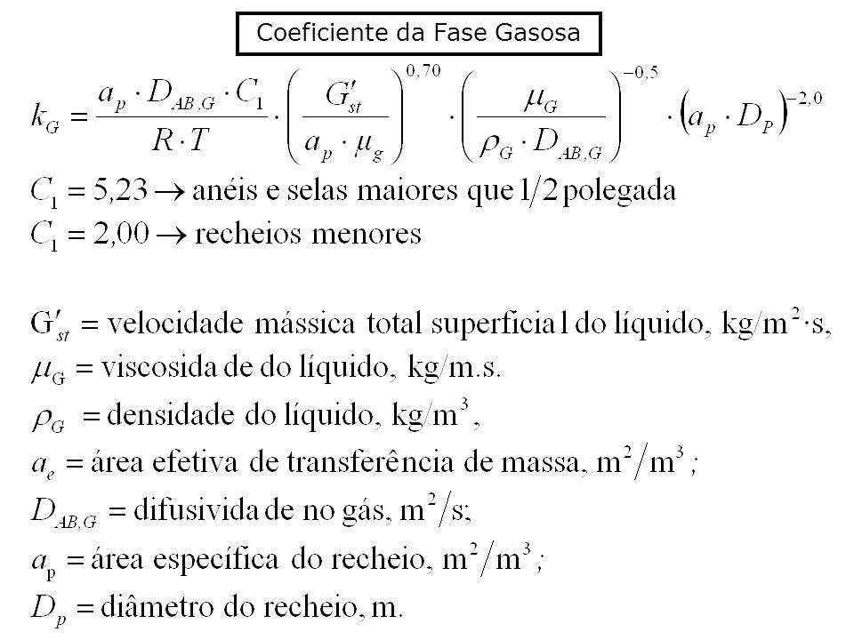 Coeficiente da Fase Gasosa