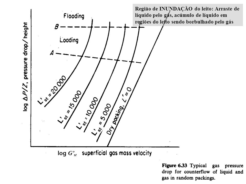 log G st L st Região de INUNDAÇÃO do leito: Arraste de líquido pelo gás, acúmulo de líquido em regiões do leito sendo borbulhado pelo gás