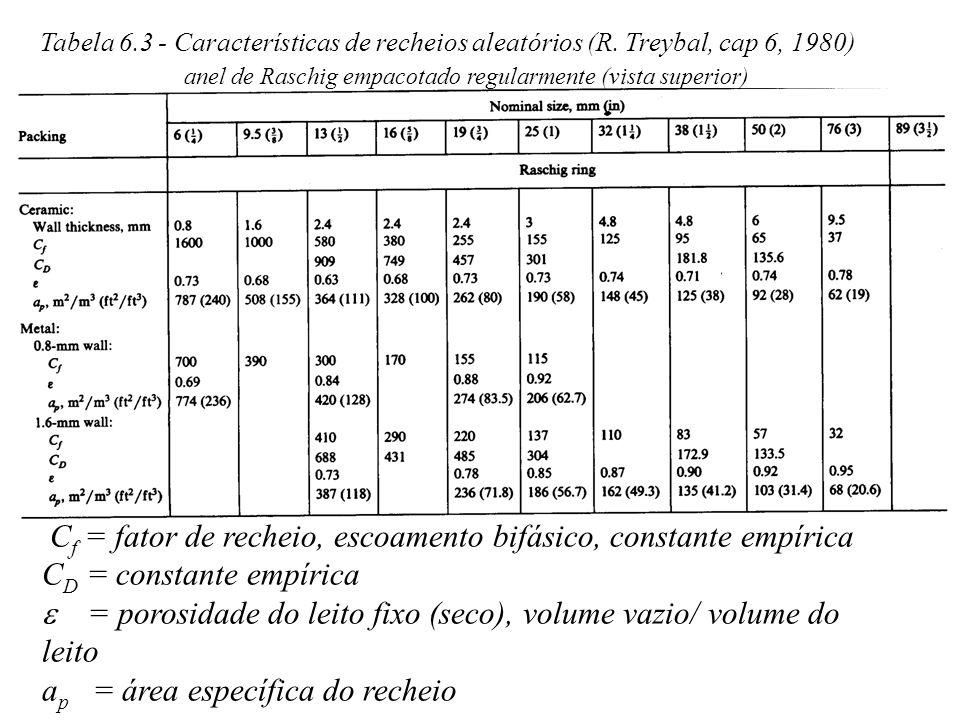 Tabela 6.3 - Características de recheios aleatórios (R. Treybal, cap 6, 1980) C f = fator de recheio, escoamento bifásico, constante empírica C D = co