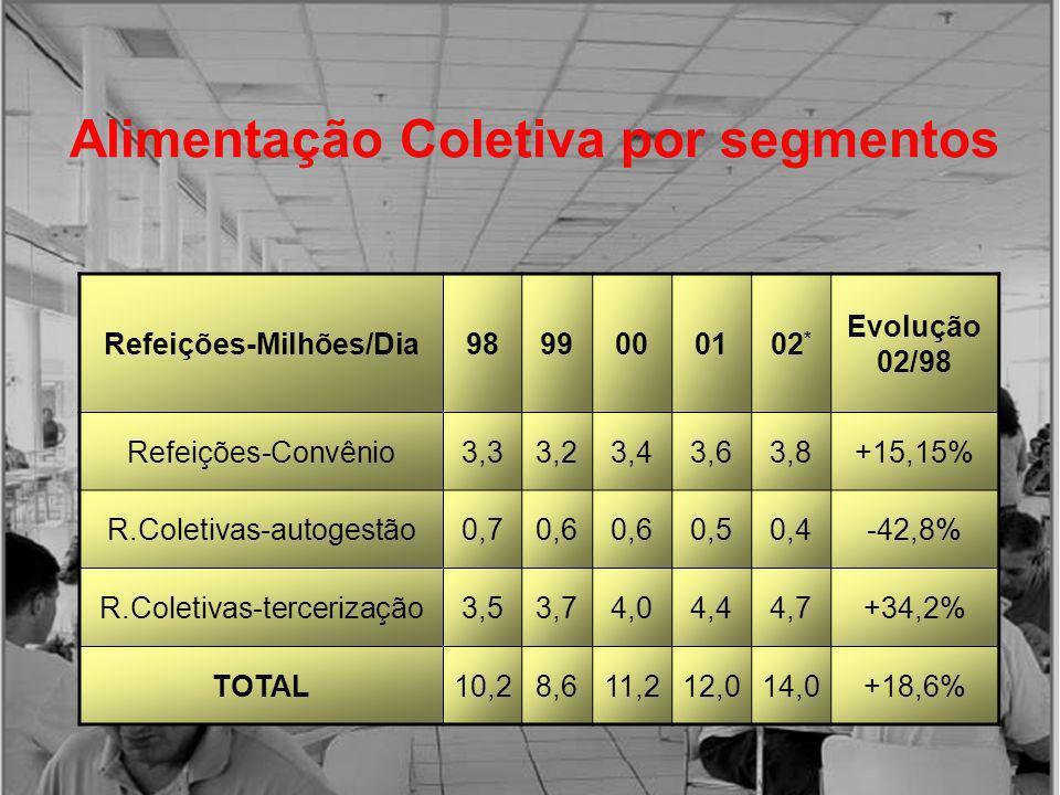 Alimentação Coletiva por segmentos Refeições-Milhões/Dia9899000102 * Evolução 02/98 Refeições-Convênio3,33,23,43,63,8+15,15% R.Coletivas-autogestão0,7
