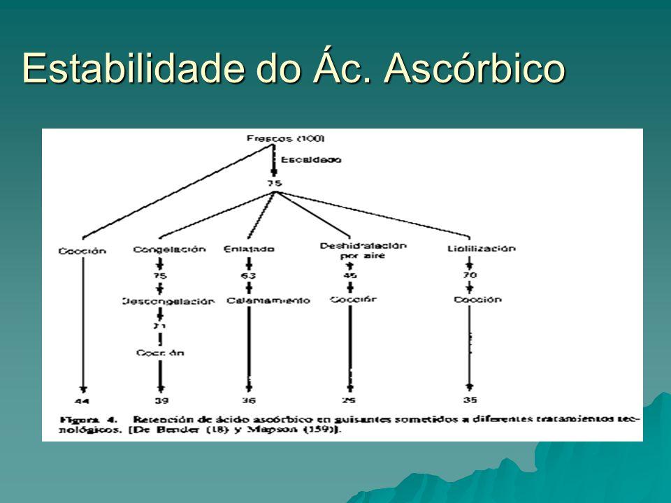 Estabilidade do Ác. Ascórbico
