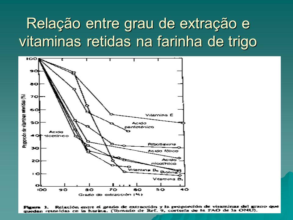 Relação entre grau de extração e vitaminas retidas na farinha de trigo