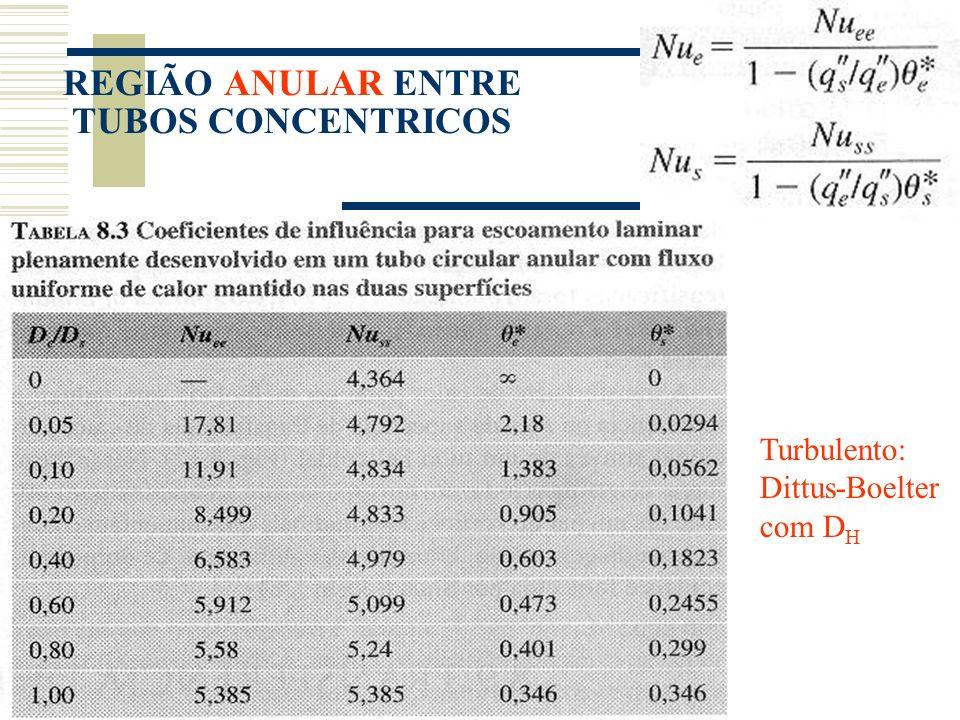 Turbulento: Dittus-Boelter com D H