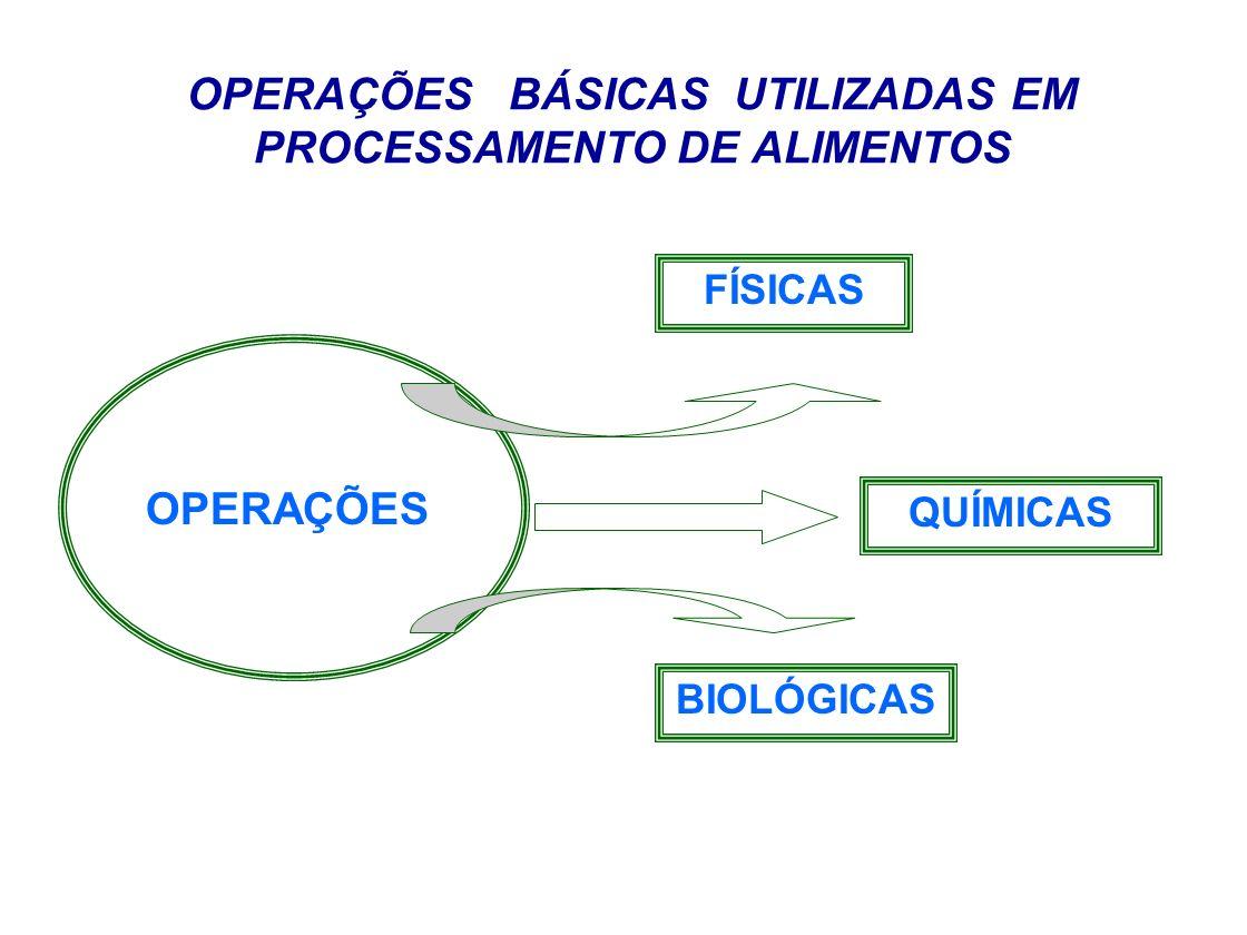 OPERAÇÕES BÁSICAS UTILIZADAS EM PROCESSAMENTO DE ALIMENTOS FÍSICAS CENTRIFUGAÇÃO ESTÁTICA POR HIDROCICLONES Separação sólido-líquido Separação líquido-líquido Separação líquido-gás