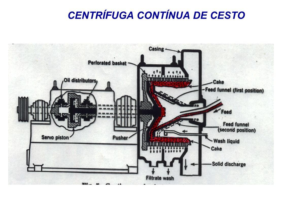 CENTRÍFUGA CONTÍNUA DE CESTO