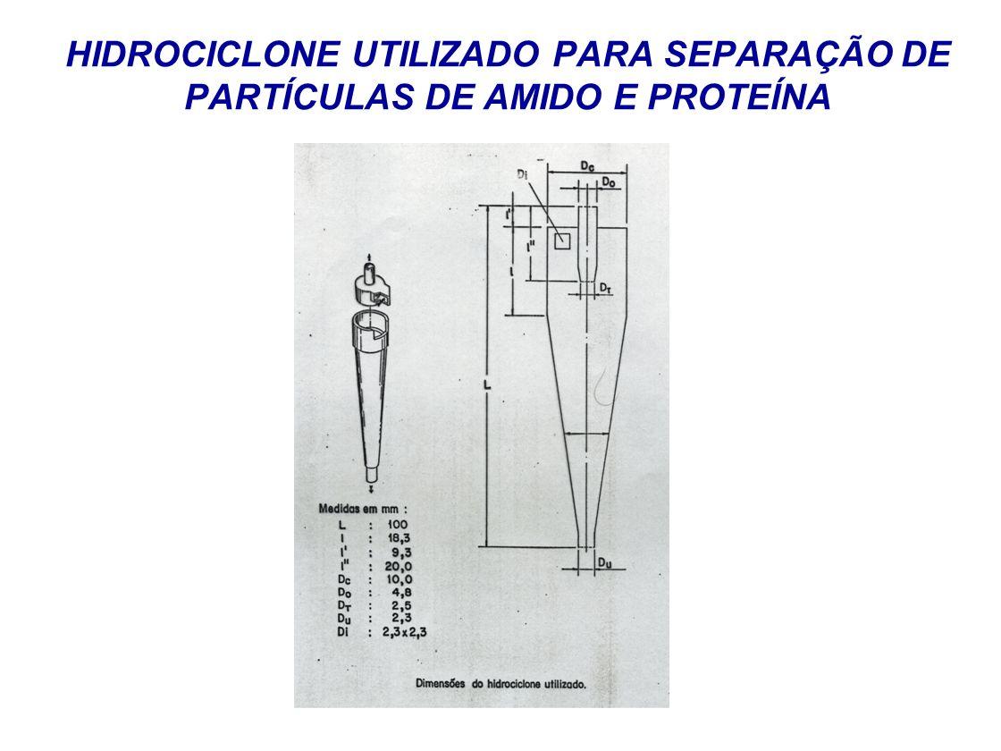 HIDROCICLONE UTILIZADO PARA SEPARAÇÃO DE PARTÍCULAS DE AMIDO E PROTEÍNA