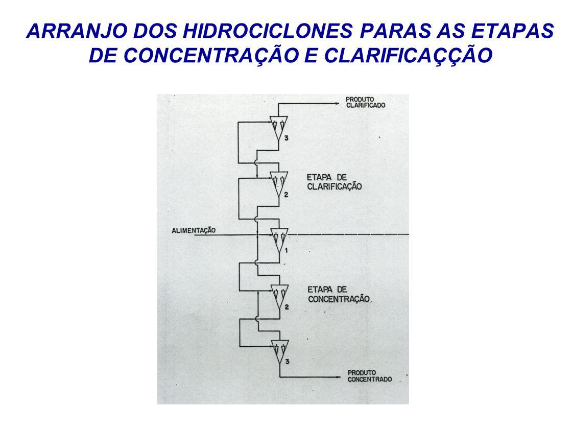 ARRANJO DOS HIDROCICLONES PARAS AS ETAPAS DE CONCENTRAÇÃO E CLARIFICAÇÇÃO
